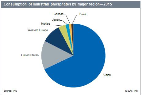 industrial-phosphates-463x315_164191110917062932